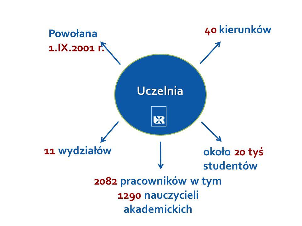 2082 pracowników w tym 1290 nauczycieli akademickich