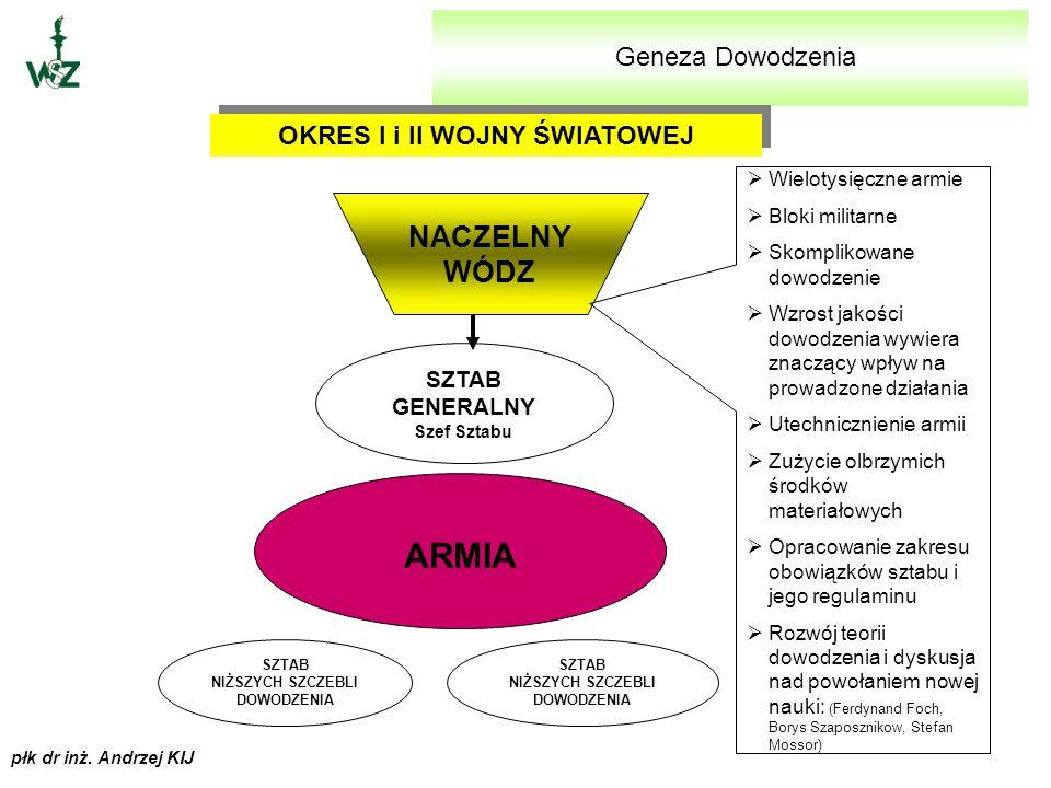 ARMIA NACZELNY WÓDZ Geneza Dowodzenia OKRES I i II WOJNY ŚWIATOWEJ