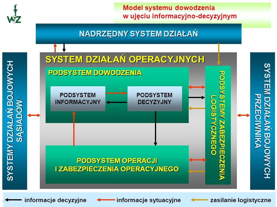 SYSTEM DZIAŁAŃ OPERACYJNYCH