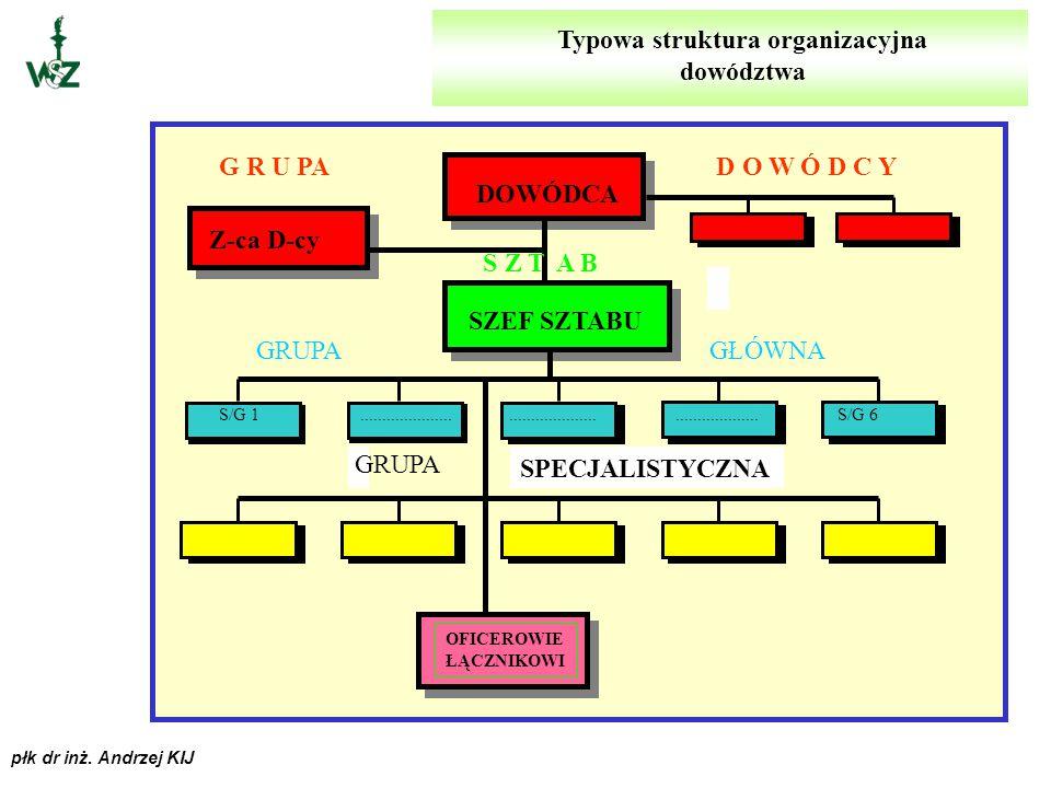 Typowa struktura organizacyjna dowództwa