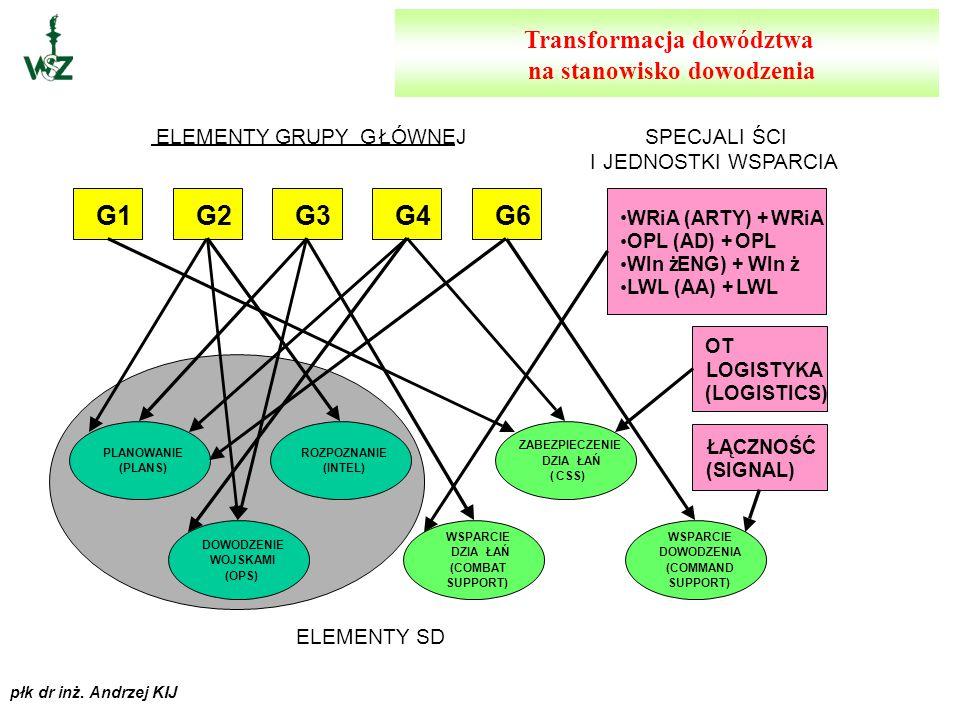 Transformacja dowództwa na stanowisko dowodzenia