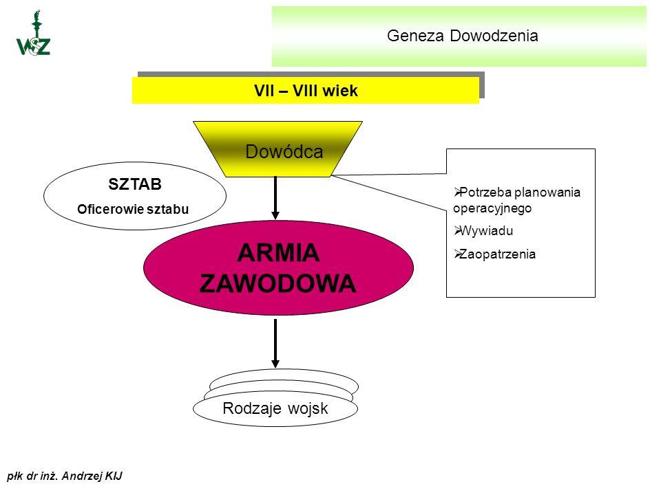 Dowódca ARMIA ZAWODOWA Geneza Dowodzenia VII – VIII wiek SZTAB
