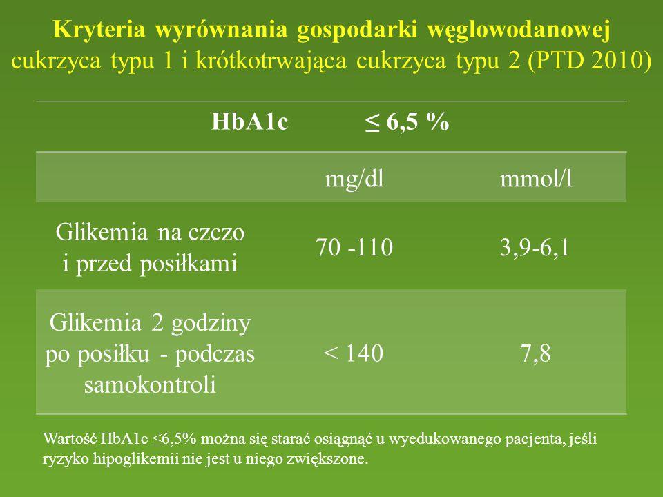 Glikemia na czczo i przed posiłkami 70 -110 3,9-6,1