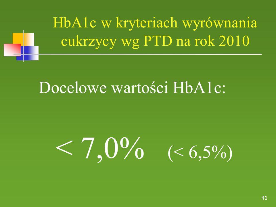 HbA1c w kryteriach wyrównania cukrzycy wg PTD na rok 2010