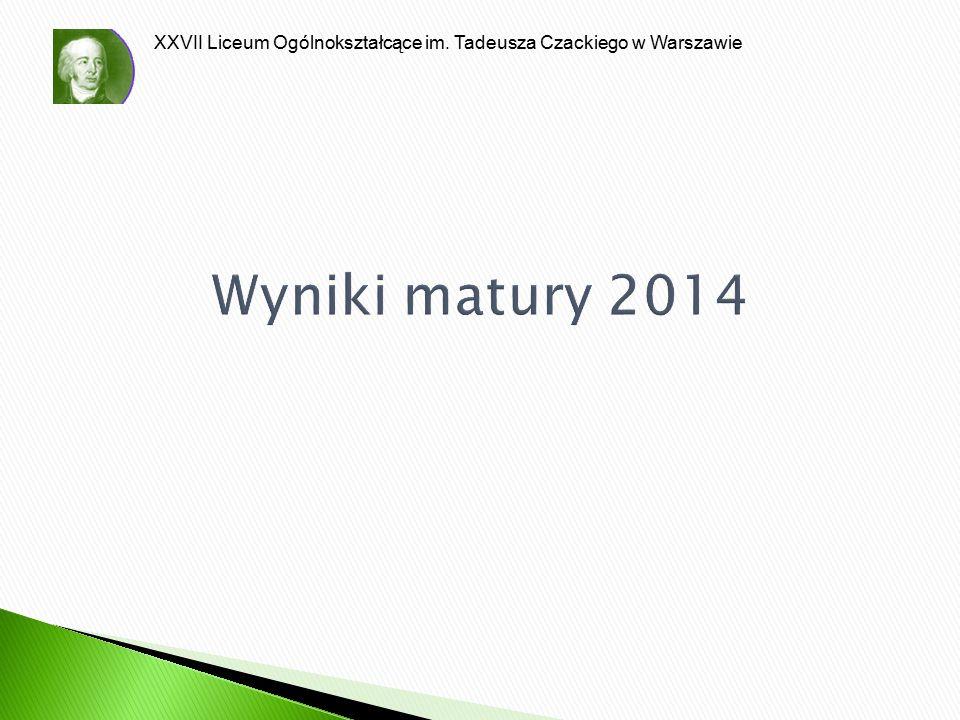 Wyniki matury 2014