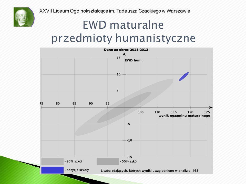 EWD maturalne przedmioty humanistyczne