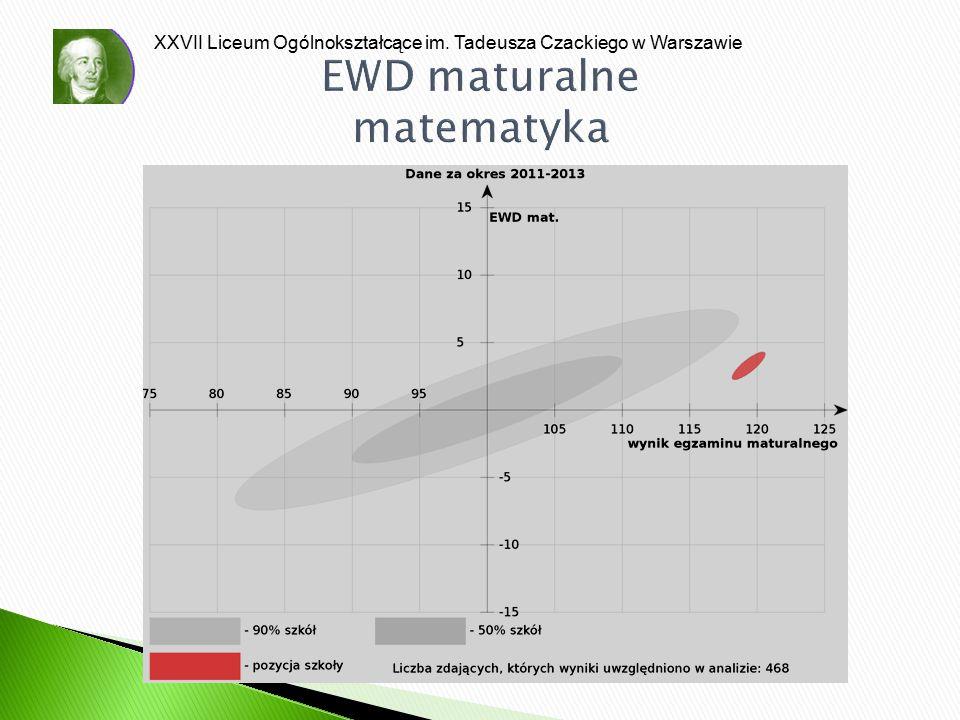 EWD maturalne matematyka