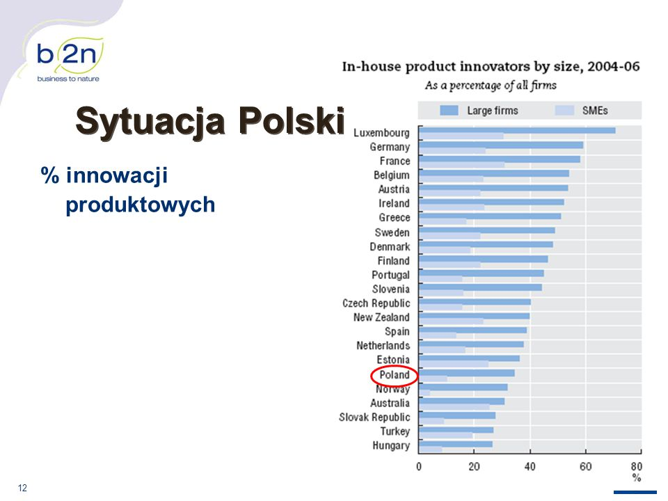 Sytuacja Polski % innowacji produktowych