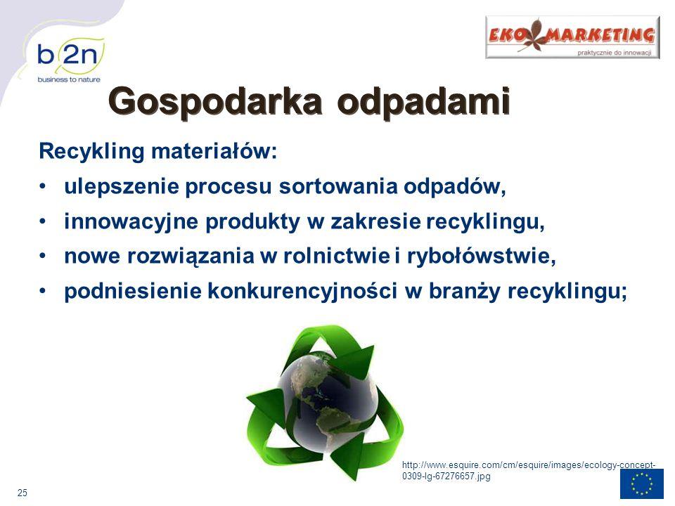Gospodarka odpadami Recykling materiałów: