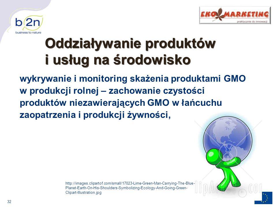Oddziaływanie produktów i usług na środowisko