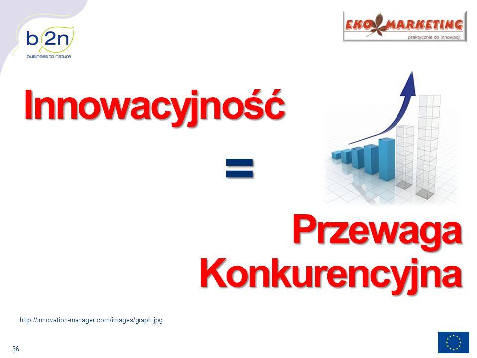 = Przewaga Konkurencyjna Innowacyjność