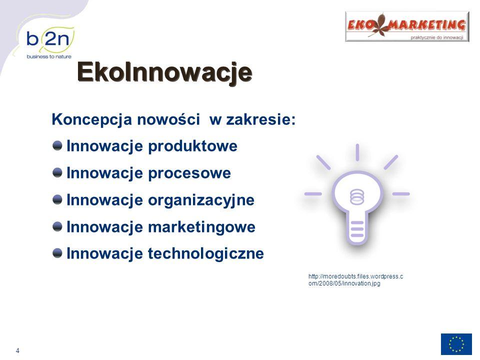 EkoInnowacje Koncepcja nowości w zakresie: Innowacje produktowe