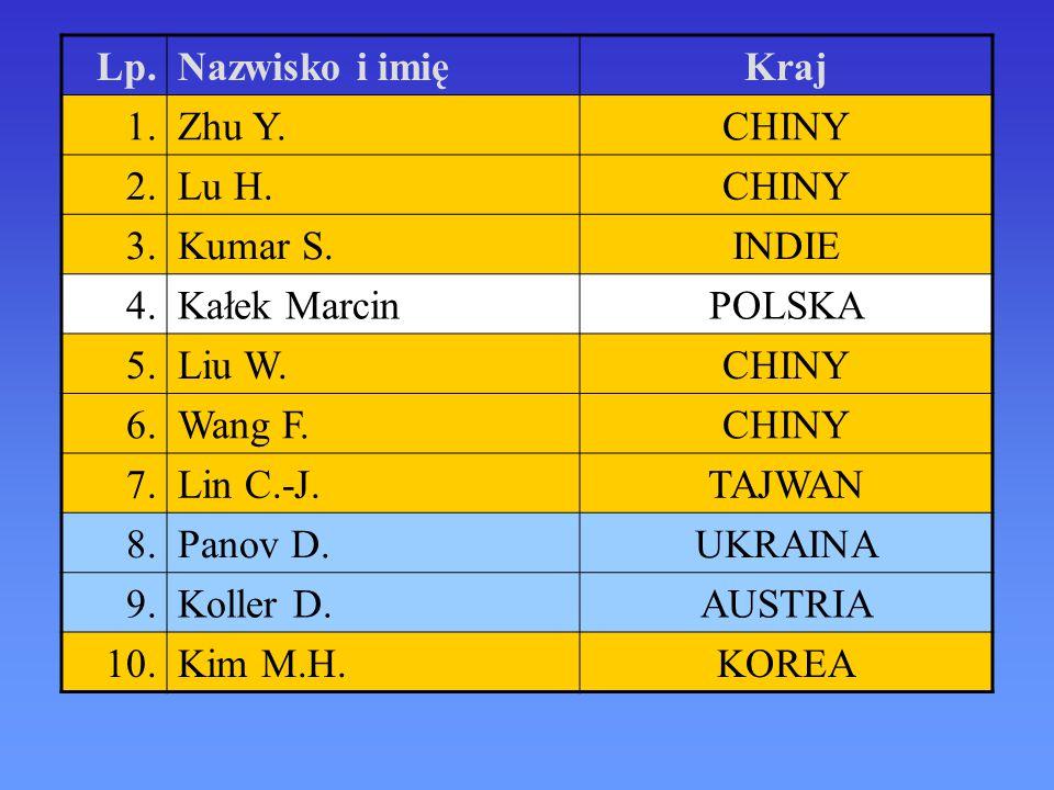 Lp. Nazwisko i imię. Kraj. 1. Zhu Y. CHINY. 2. Lu H. 3. Kumar S. INDIE. 4. Kałek Marcin.