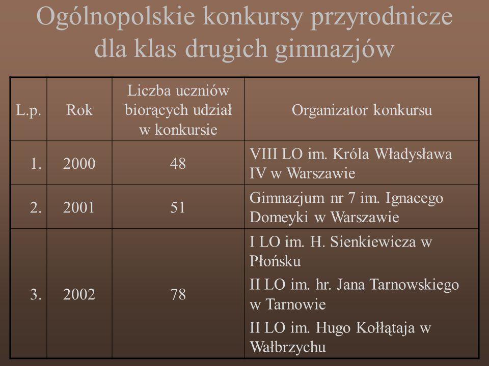 Ogólnopolskie konkursy przyrodnicze dla klas drugich gimnazjów