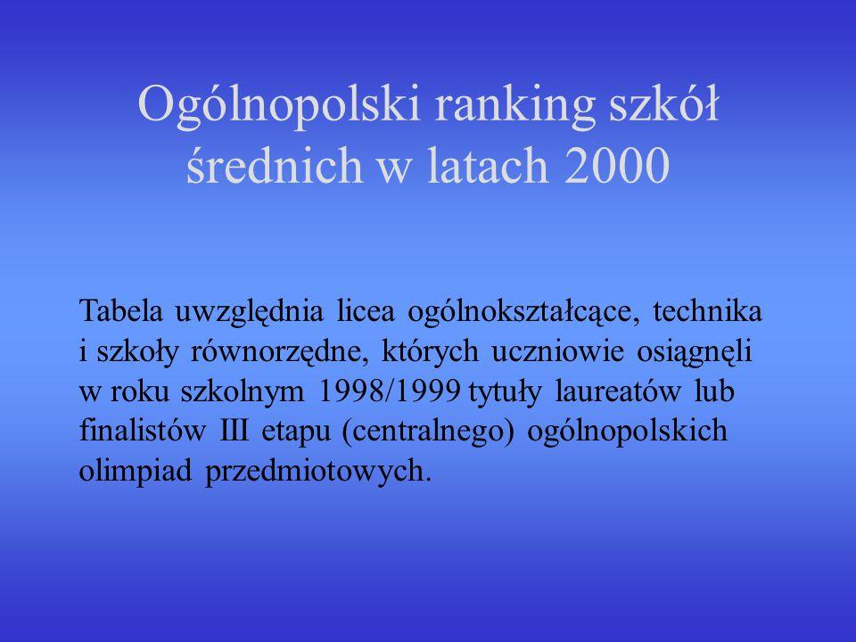Ogólnopolski ranking szkół średnich w latach 2000