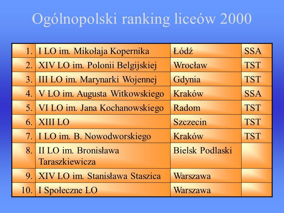 Ogólnopolski ranking liceów 2000