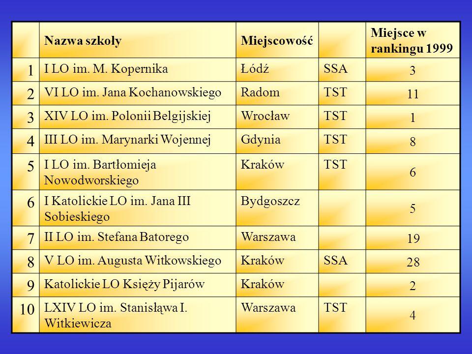 1 2 4 5 7 9 10 Nazwa szkoły Miejscowość Miejsce w rankingu 1999