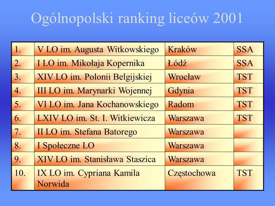 Ogólnopolski ranking liceów 2001