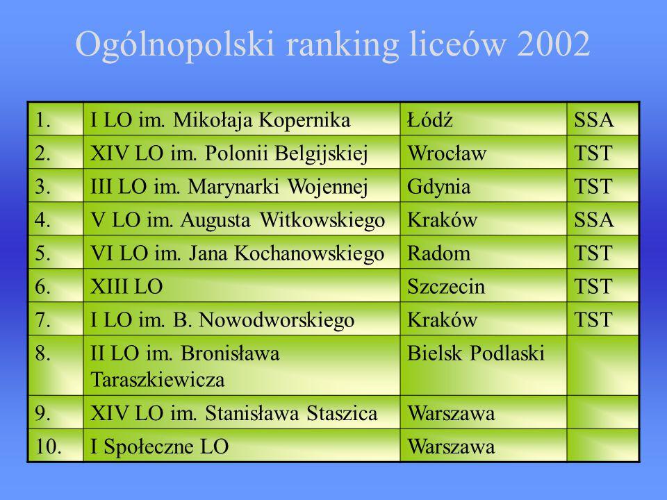 Ogólnopolski ranking liceów 2002