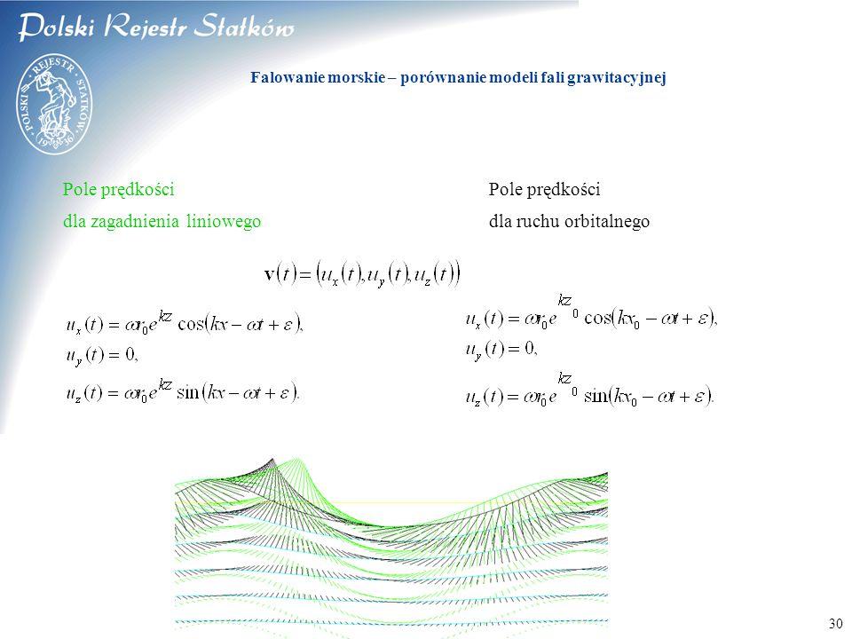 Falowanie morskie – porównanie modeli fali grawitacyjnej