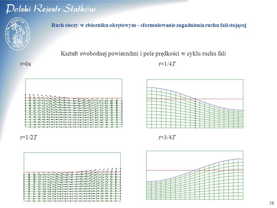 Kształt swobodnej powierzchni i pole prędkości w cyklu ruchu fali
