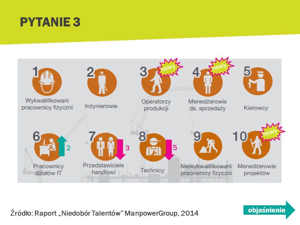 """PYTANIE 3 2 3 5 nowy objaśnienie Źródło: Raport """"Niedobór Talentów ManpowerGroup, 2014"""