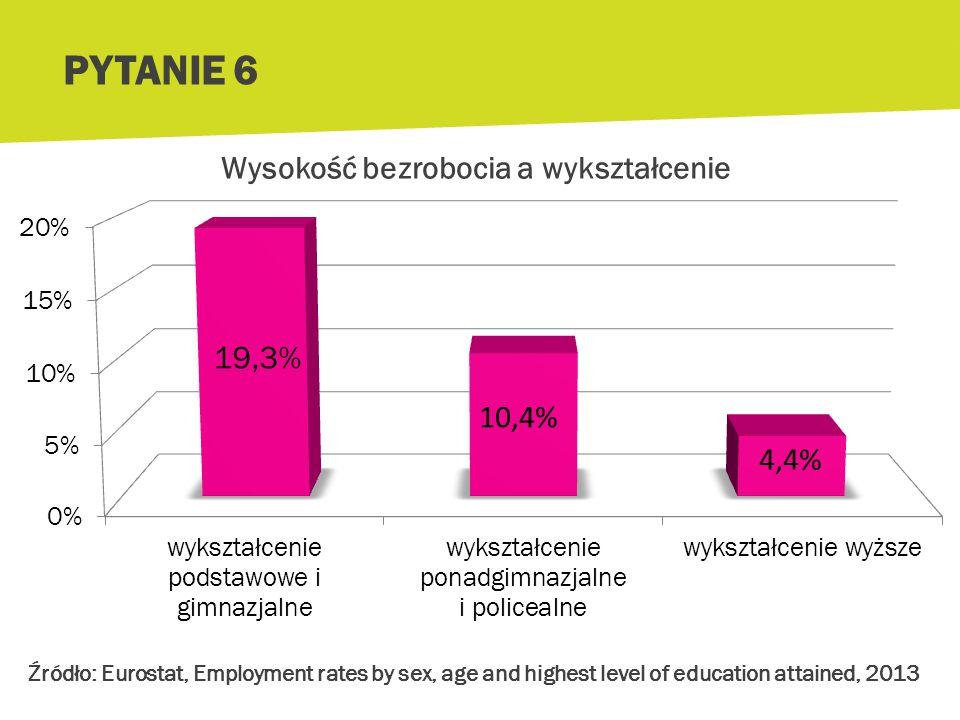 Wysokość bezrobocia a wykształcenie