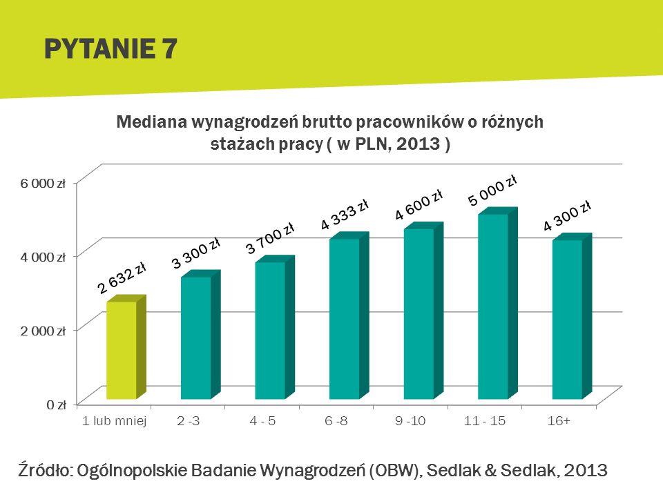 PYTANIE 7 Mediana wynagrodzeń brutto pracowników o różnych stażach pracy ( w PLN, 2013 )