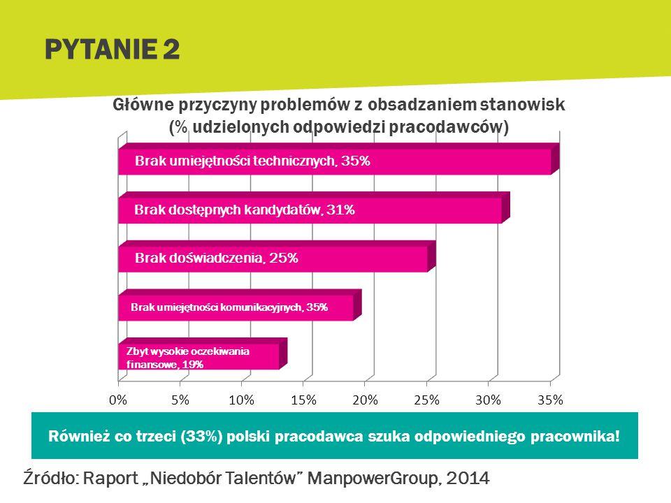 PYTANIE 2 Główne przyczyny problemów z obsadzaniem stanowisk (% udzielonych odpowiedzi pracodawców)