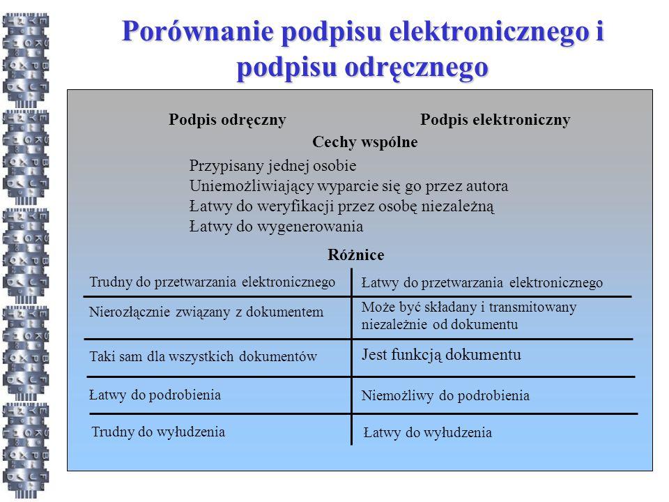 Porównanie podpisu elektronicznego i podpisu odręcznego