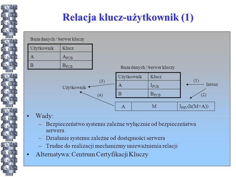 Relacja klucz-użytkownik (1)
