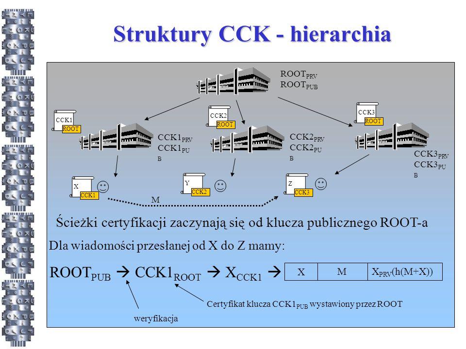 Struktury CCK - hierarchia