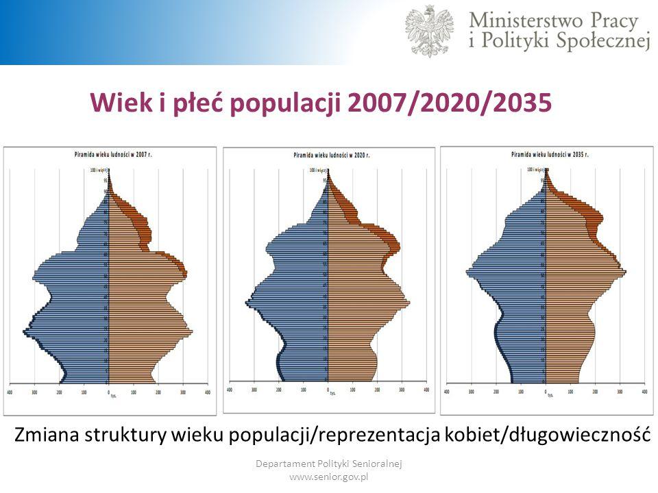 Wiek i płeć populacji 2007/2020/2035