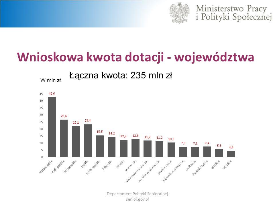 Wnioskowa kwota dotacji - województwa