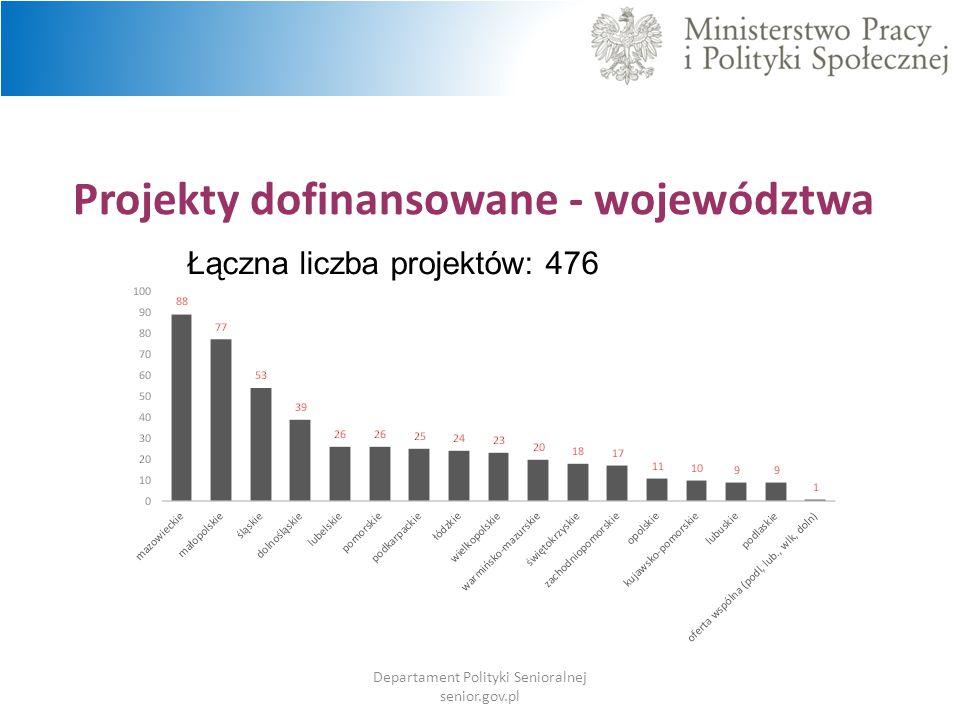 Projekty dofinansowane - województwa