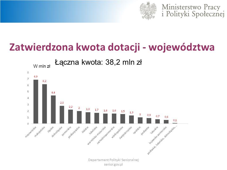 Zatwierdzona kwota dotacji - województwa