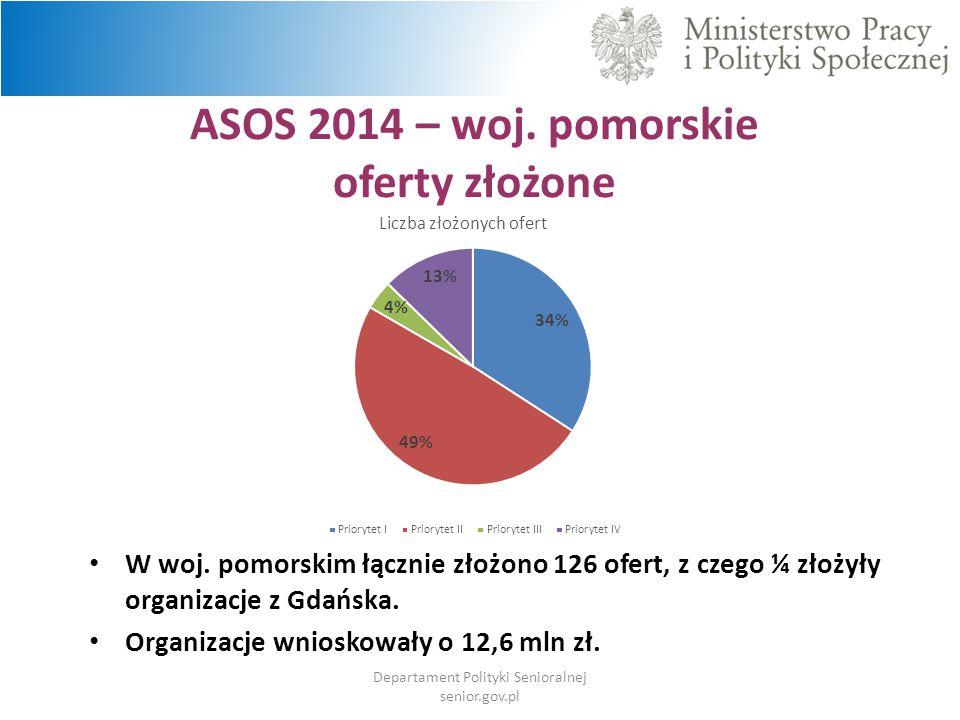 ASOS 2014 – woj. pomorskie oferty złożone