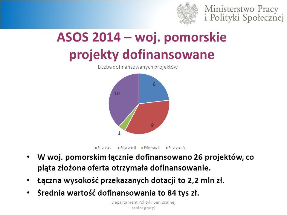 ASOS 2014 – woj. pomorskie projekty dofinansowane