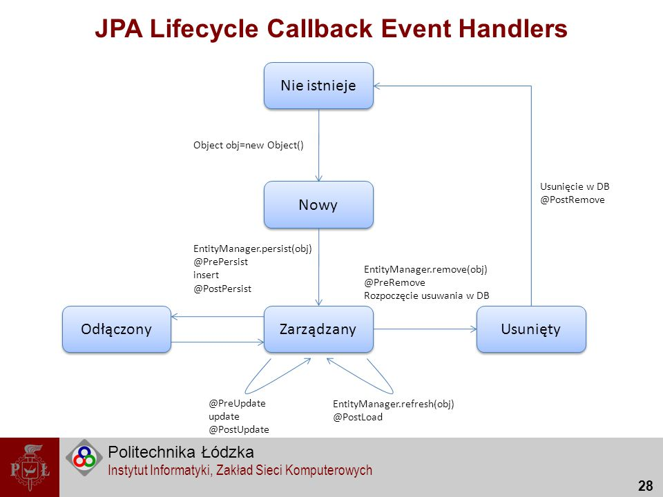 JPA Lifecycle Callback Event Handlers