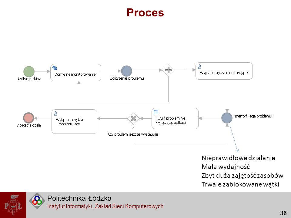 Proces Nieprawidłowe działanie Mała wydajność