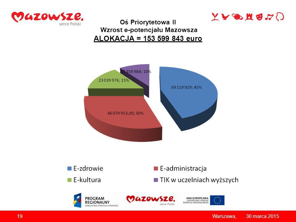 Oś Priorytetowa II Wzrost e-potencjału Mazowsza ALOKACJA = 153 599 843 euro