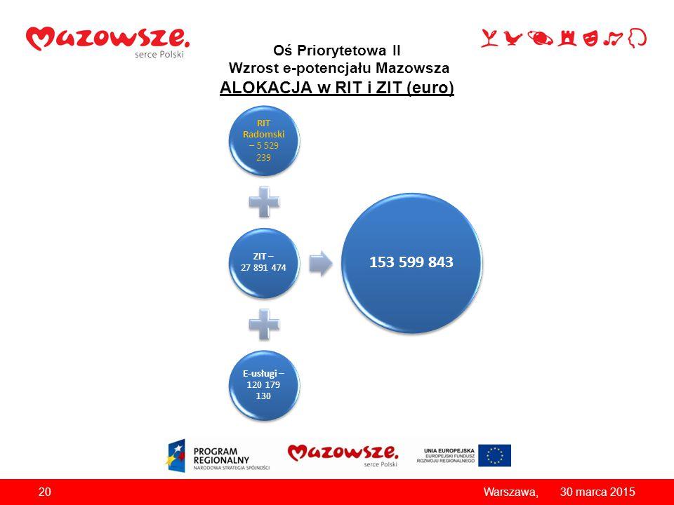 Oś Priorytetowa II Wzrost e-potencjału Mazowsza ALOKACJA w RIT i ZIT (euro)