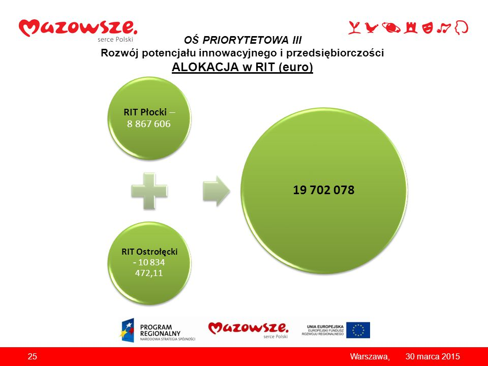 OŚ PRIORYTETOWA III Rozwój potencjału innowacyjnego i przedsiębiorczości ALOKACJA w RIT (euro)