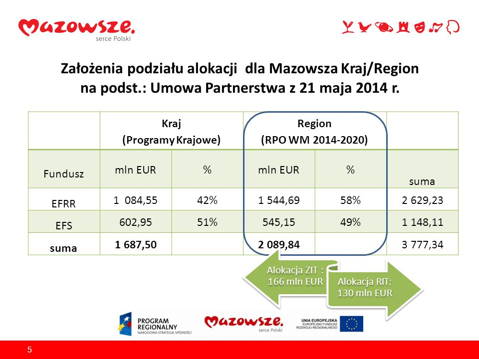 Założenia podziału alokacji dla Mazowsza Kraj/Region na podst