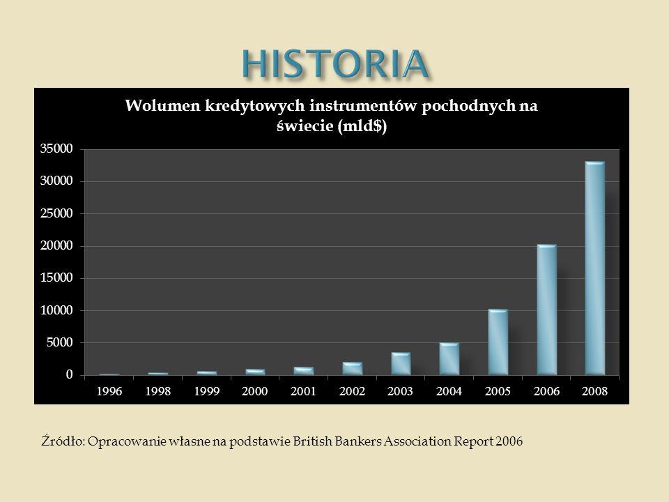 HISTORIA Źródło: Opracowanie własne na podstawie British Bankers Association Report 2006