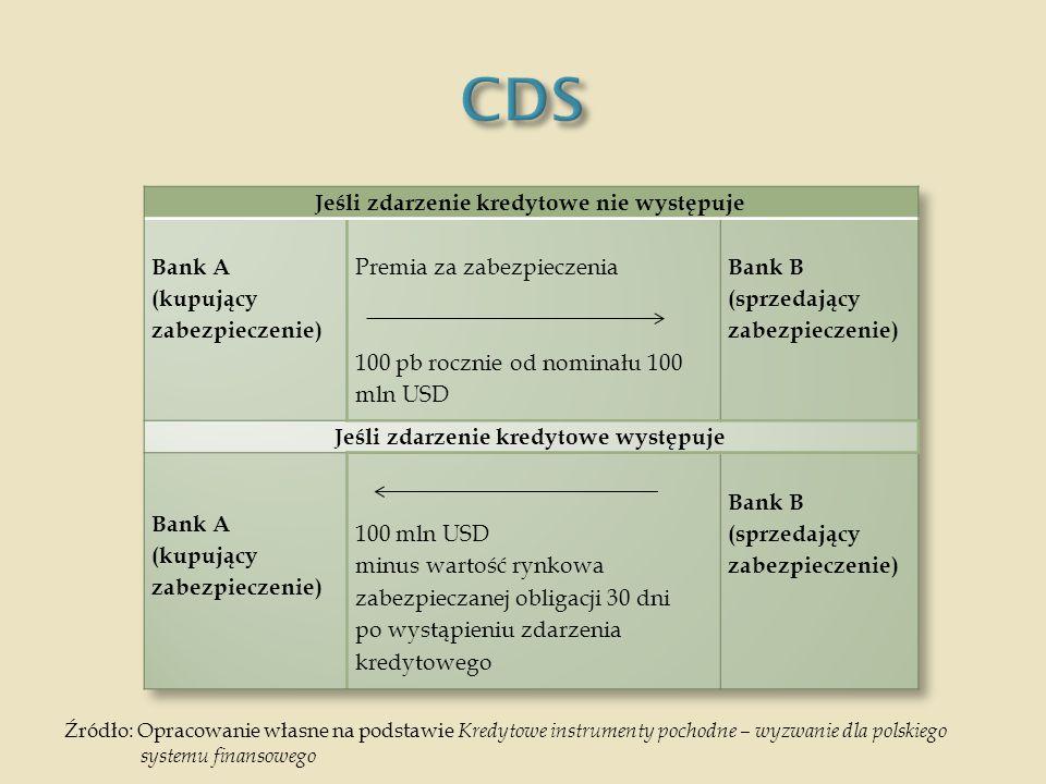 CDS Jeśli zdarzenie kredytowe nie występuje