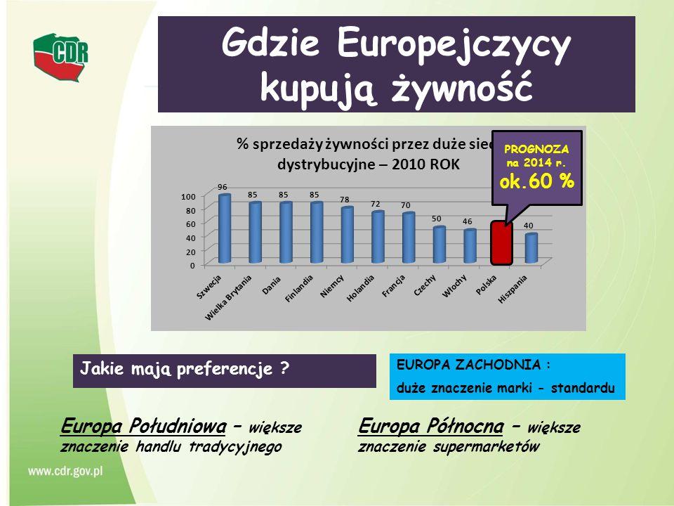 Gdzie Europejczycy kupują żywność