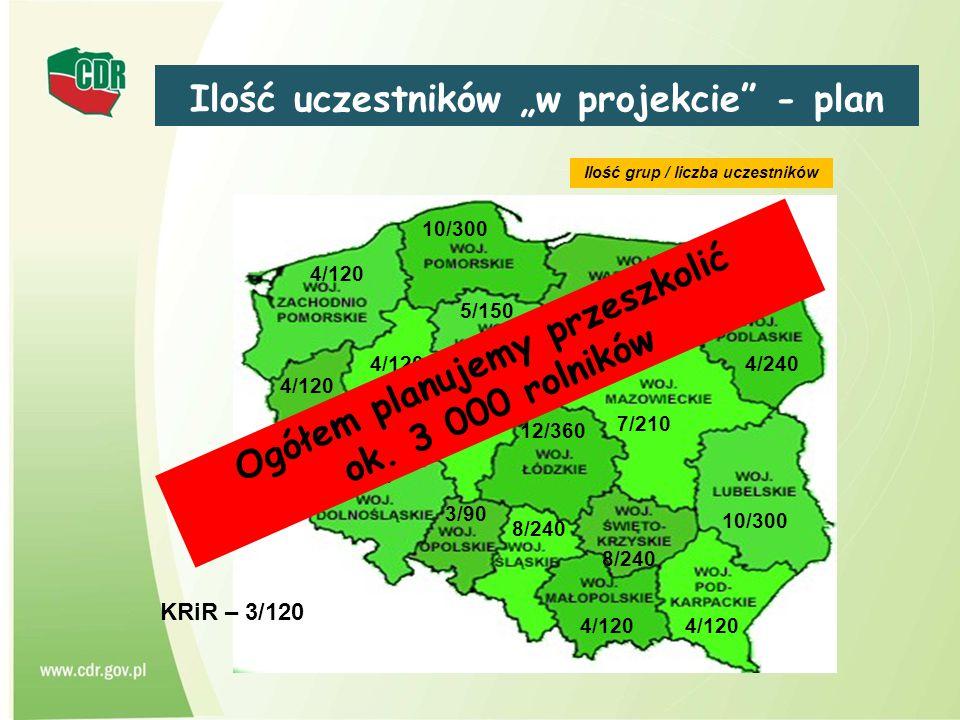 """Ilość uczestników """"w projekcie - plan"""