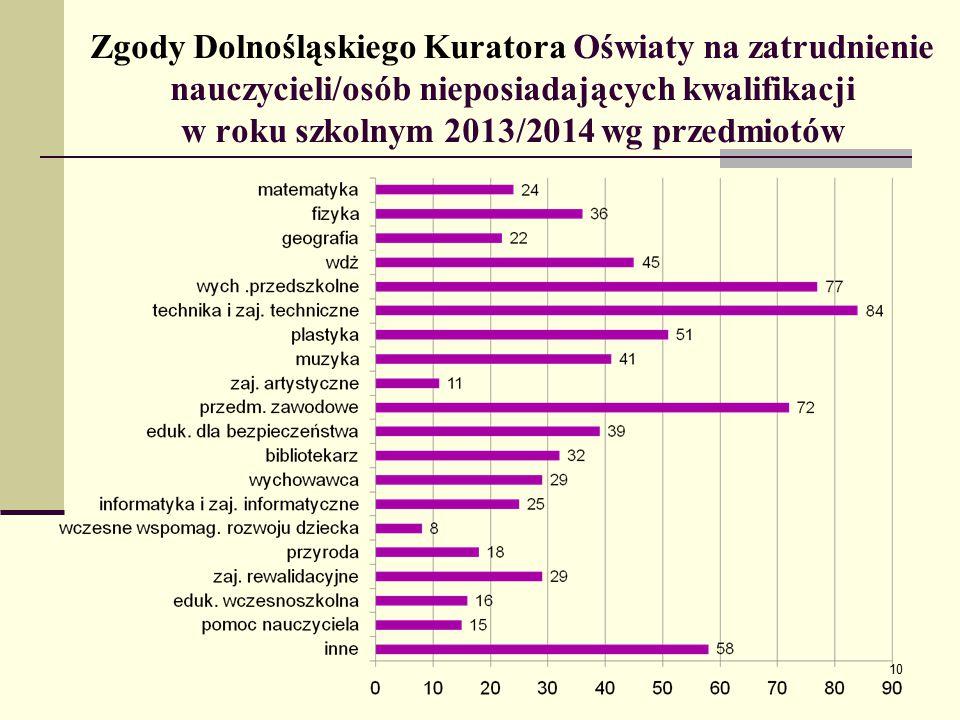 Zgody Dolnośląskiego Kuratora Oświaty na zatrudnienie nauczycieli/osób nieposiadających kwalifikacji w roku szkolnym 2013/2014 wg przedmiotów