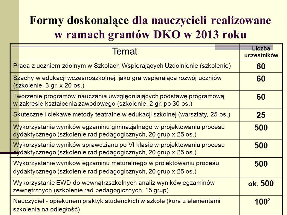 Formy doskonalące dla nauczycieli realizowane w ramach grantów DKO w 2013 roku